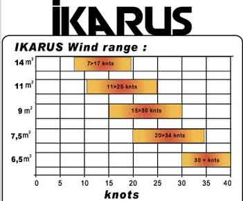 "If like me, you are a free rider with the soul of a wave rider, you'll love the 2014 Advance Ikarus ""S"", not forgetting that with its unmatched up wind performance you will enjoy your 2014 Advance Ikarus ""S"" as a fun race machine  …… I wonder how we have done so far without it, I'm willing to bet !  Sizes: 6.5 - 7.5 - 9.0 - 11.0  -  14.0"