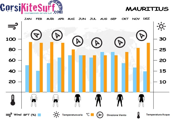 mauritius-info-condizioni-vento-corsi-kitesurf-com-trip-viaggio-informazioni-kite-kitetrp